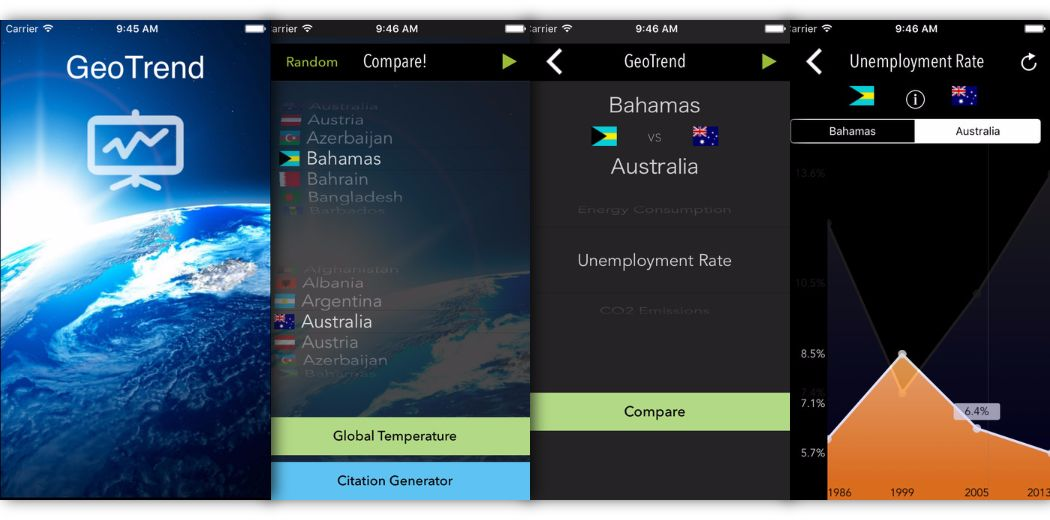 Gone Free: GeoTrend: View various stats from over 175 countries (via @appsaga)